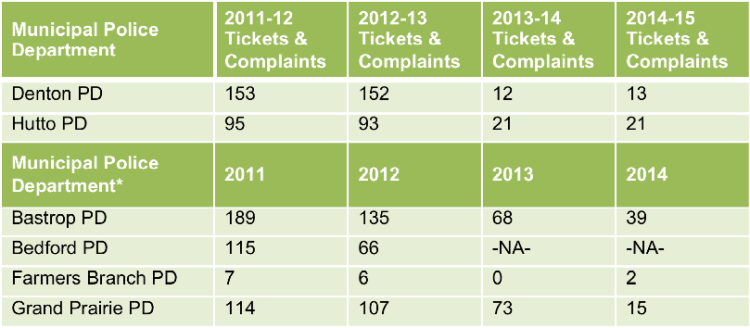 """Note:The rate at whichBastrop ISD students receivetickets andcomplaints could be much higher than this table indicates, asBastrop ISD also contracts with the local Sheriff's Department for SROs.*Four agenciesreported ticketing and complaint data by fiscal year.""""NA"""" inserted wherever agencies could notprovide data.Data obtained through Open Records Requeststo municipal police departments(n=6)."""