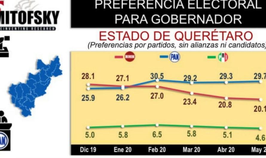 PAN encabeza preferencias a la gubernatura de Querétaro