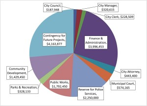 A pie chart shows the annual expenditures that are projected in the city of Brookhaven's $15.7 million budget proposal.