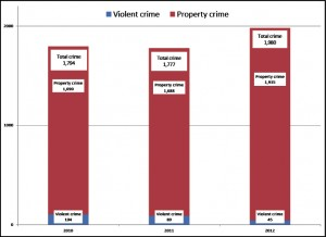 Nonviolent crime increased from 1,688 incidents in 2011 to 1,935 in 2012.