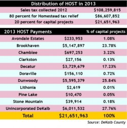 Local HOST revenues  Revenues from the Homestead Option Sales Tax, or HOST, are divided among DeKalb County and cities within the county. Here is how the money was split up in 2013.