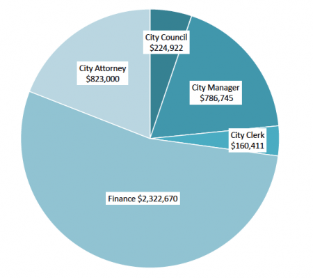Government $4.3 million Budgets for the offices of the city's top officials. The City Clerk's budget was significantly larger last year because of the municipal elections.