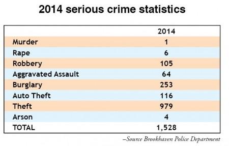 bk crime