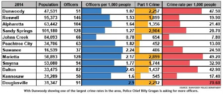 police-chart