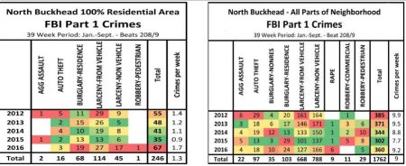 Statistics of major crimes reported to the FBI by the Atlanta Police Department in January through September for Buckhead's residential area (left) and the entire neighborhood (right), from a North Buckhead Civic Association presentation.