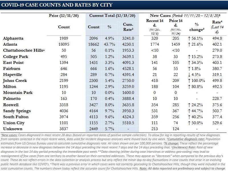 Fulton County COVID chart december 15 2020
