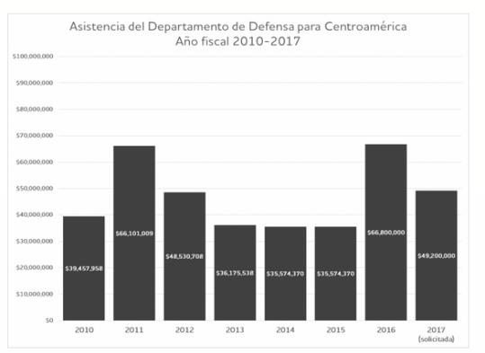 Asistencia de Defensa en C.A..PNG