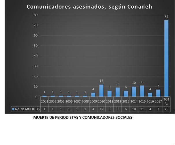 gráfico muerte periodistas