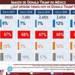 La imagen de TRUMP en México se mantuvo negativa los 4 años