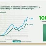 Llega México a más de 108 mil casos activos de contagios por Covid-19