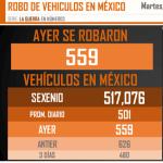 HISTÓRICO CASO DE ROBO DE VEHÍCULOS EN MÉXICO EN LA PRIMERA MITAD DEL SEXENIO DE AMLO SEGÚN RESEARCH