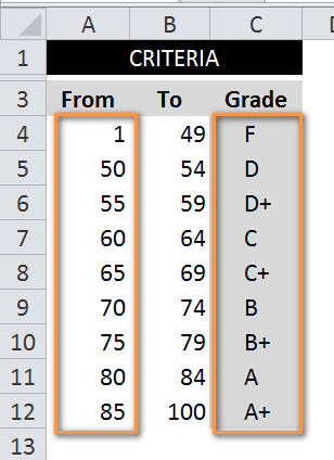 Criteria_FocusOnly2Column