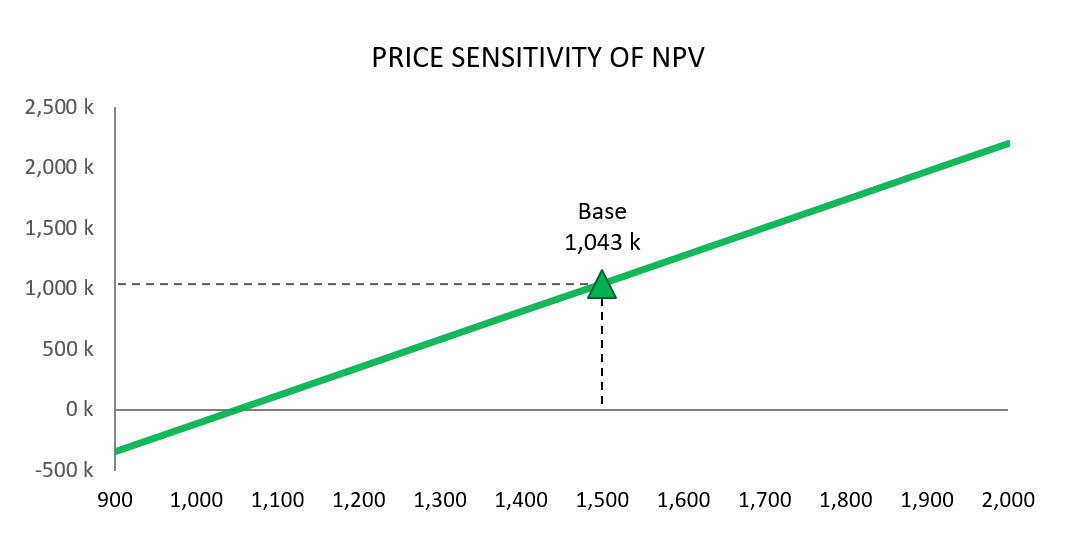 PriceSensitivity_NPV_170101.png