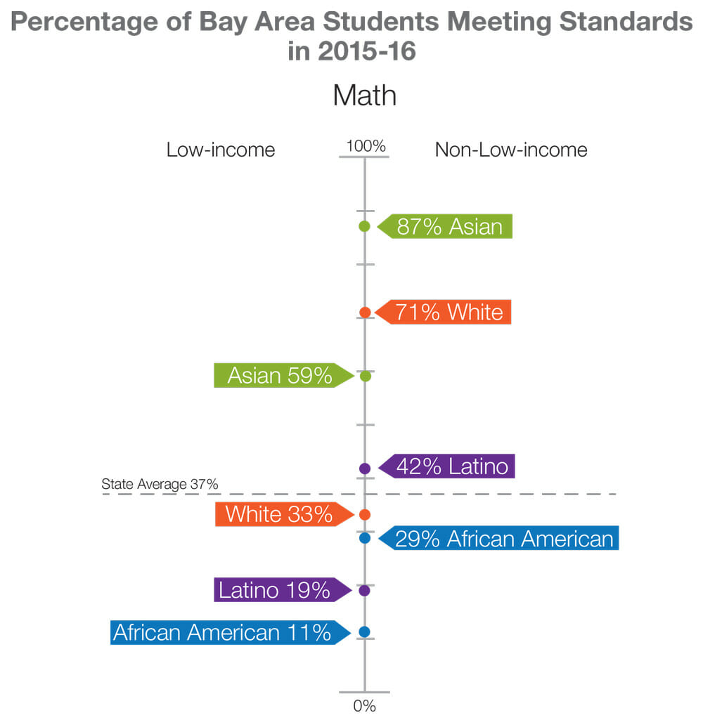 Percentage of Bay Area Students meeting standards in math 2015-2016