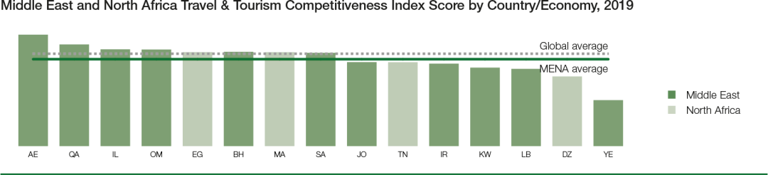 MENA Travel & Tourism Competitiveness Index 2019