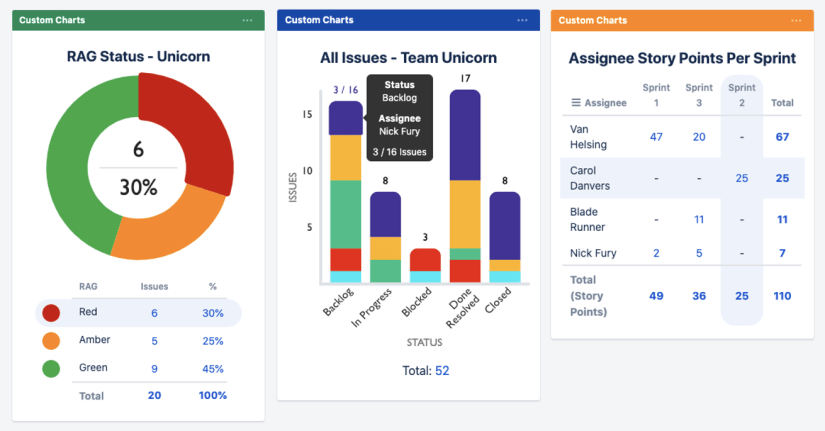 Enhanced Jira dashboard reports.