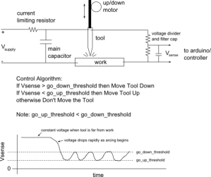 Electrical Discharge Machining  RepRap