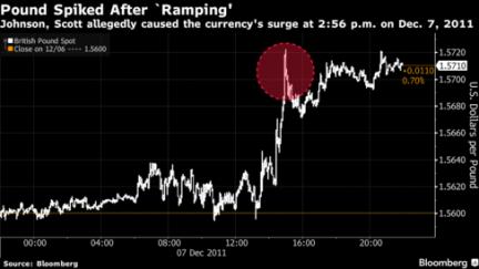 Ramping HSBC fraud English pound