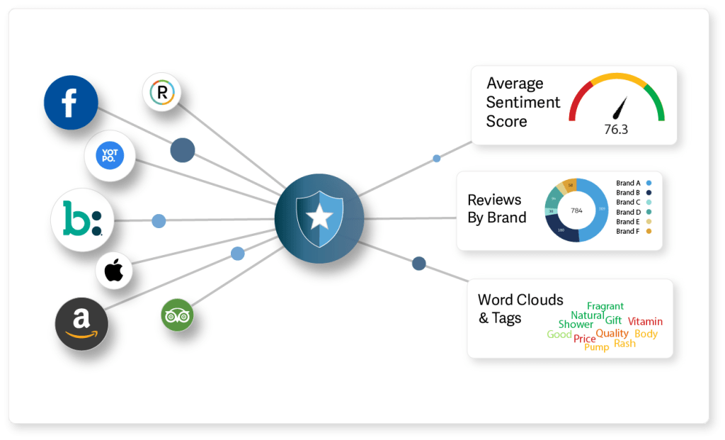 Reputation Studio Online Review Management links companies with insights including customer sentiment analysis. Illustration.