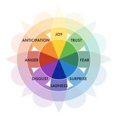 Robert+Plutchik's Wheel of Emotions