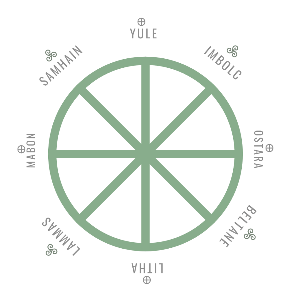 The Wheel of the Year