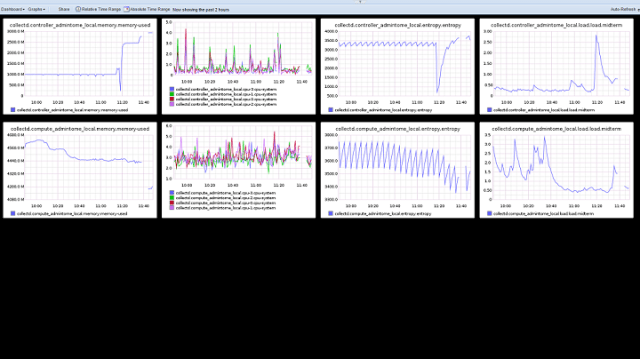 graphite openstack dashboard
