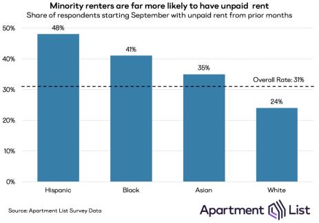 sep20 unpaid rent by race