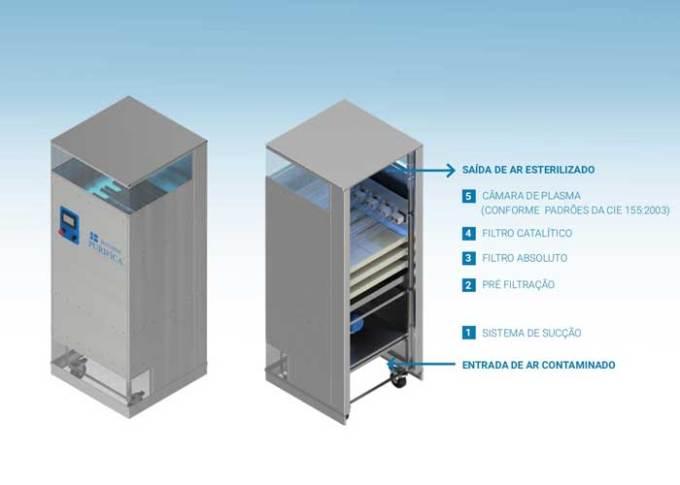 Baumer lança sistema de esterilização que reduz a carga viral do ambiente