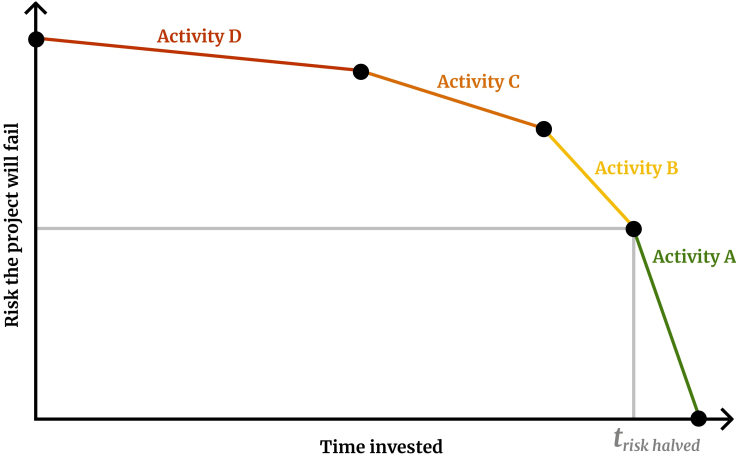A graph risk versus time for a project in which the risk decreases slowly at first and then fast near the end.