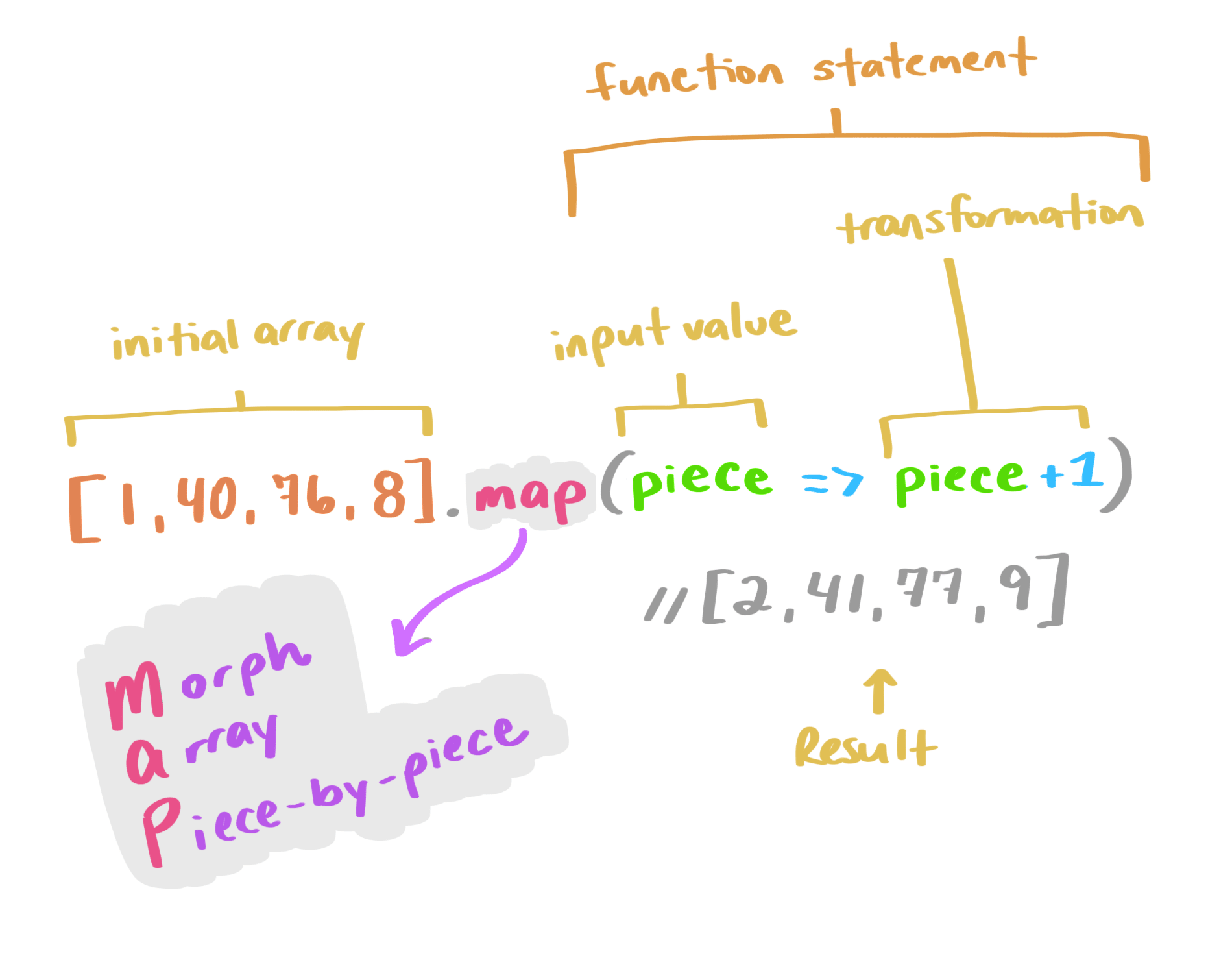 An illustration of the code examples covered in this section.