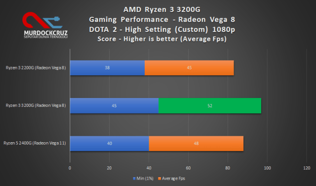 bisa membawa cukup banyak hal seru bagi pengguna AMD Ryzen 3 3200G Review : Budget CPU Powerful Dengan Banyak Peningkatan Kinerja