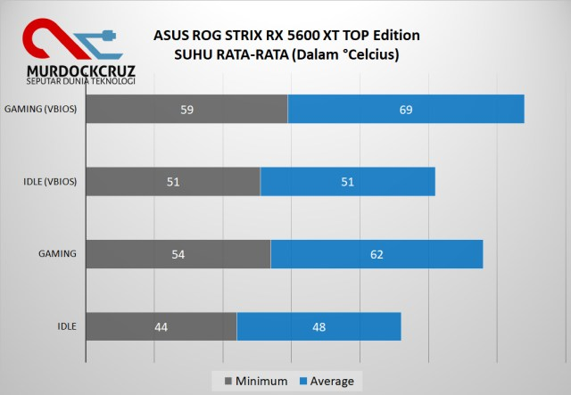 ASUS ROG STRIX RX 5600 XT TOP Edition