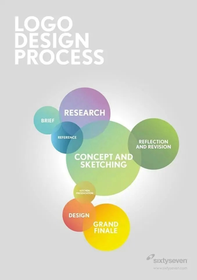 Process of logo Designing for corporate company