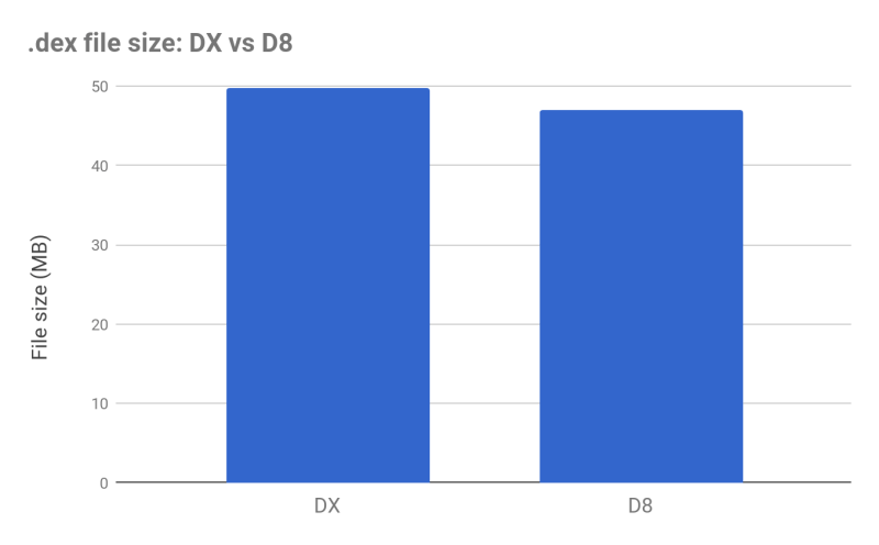 dex file size dx vs d8
