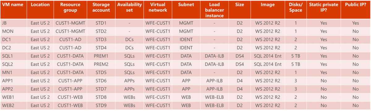 Table VMs and Azure infrastructure-specific settings