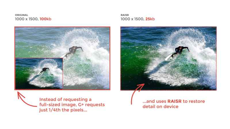 Google+ RAISR Machine Learning Tech for Image Optimization