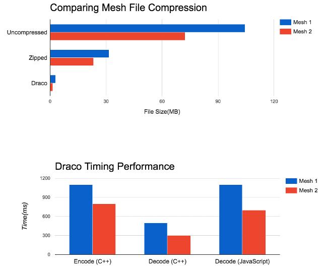 Draco Javascript Compression Decoder