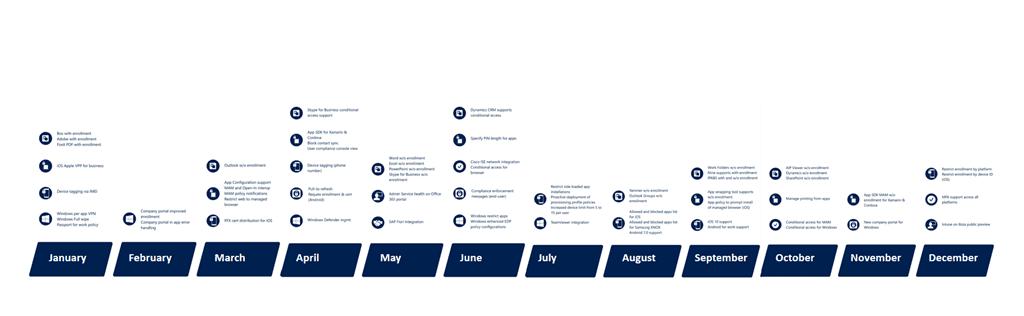 Microsoft Intune 2016 Timeline