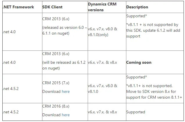 Dynamics 365 SDK Backwards Compatibility