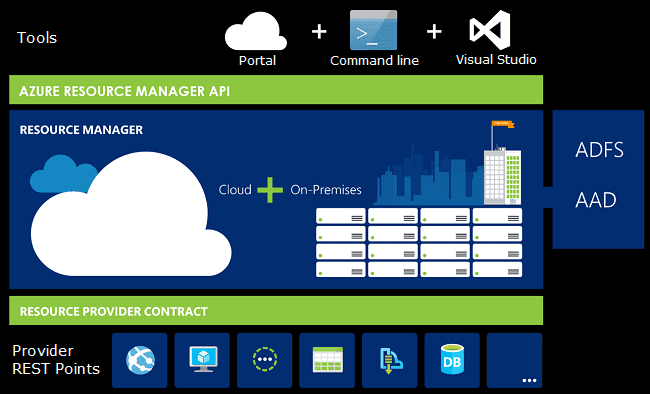 Azure Resorce Manager
