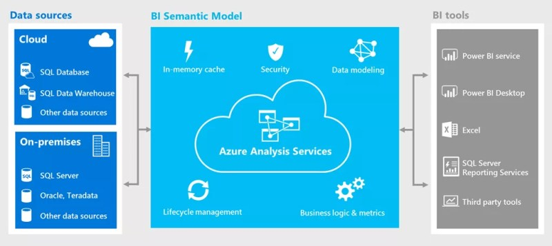 Microsoft Azure Analysis Services