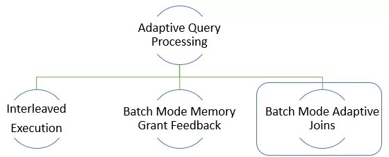 Batch Mode Adaptive Joins in Microsoft Adaptive Query Processing