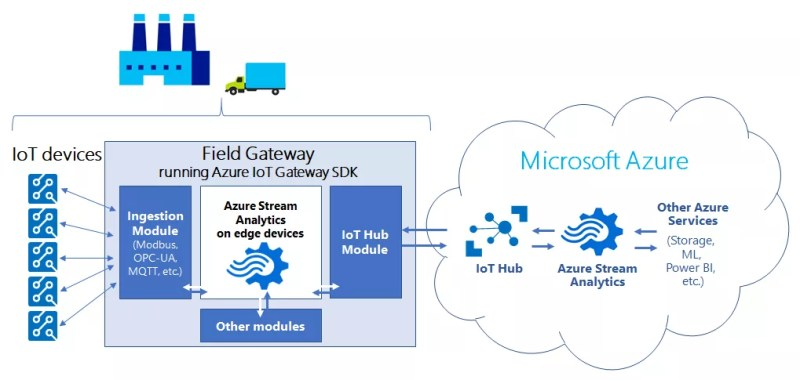 Azure Stream Analytics on edge devices