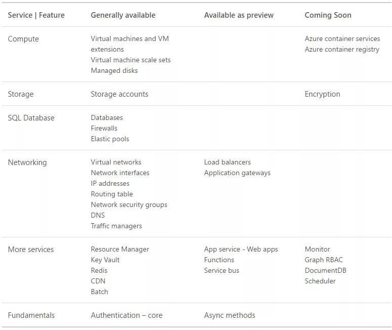 Azure Management Libraries for .NET