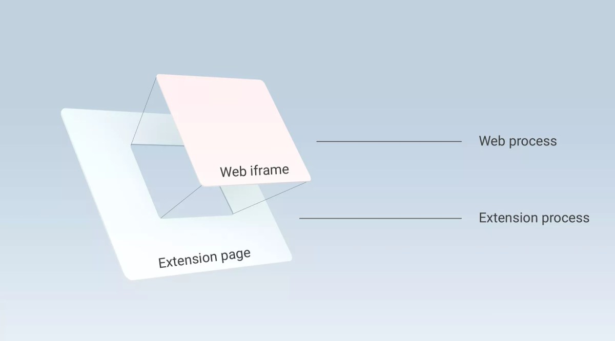 Out-of-process iframes in Chrome 56