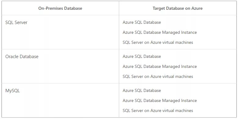 Azure Database Migration Service Table