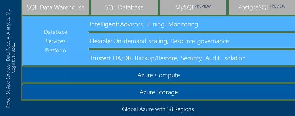 Azure managed database services table