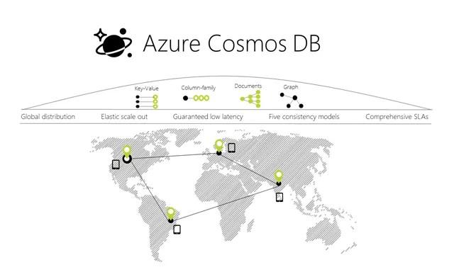 Azure Cosmos DB: A Multi-Model, Multi-API Database Service