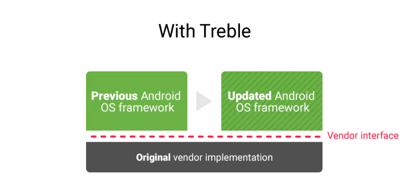Project Treble Android O Vendor Interface