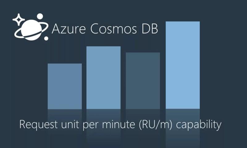 Azure CosmosDB Per Minute (RU/m)